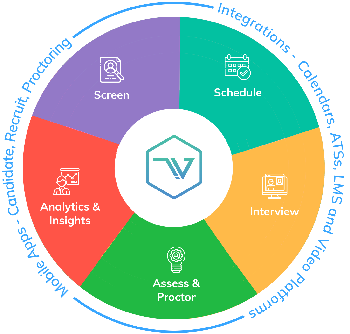Talview Hiring and Proctoring Solution Wheel